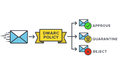 DMARC, What Is It and Do I Need It?