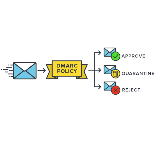 DMARC Policy Process Flow